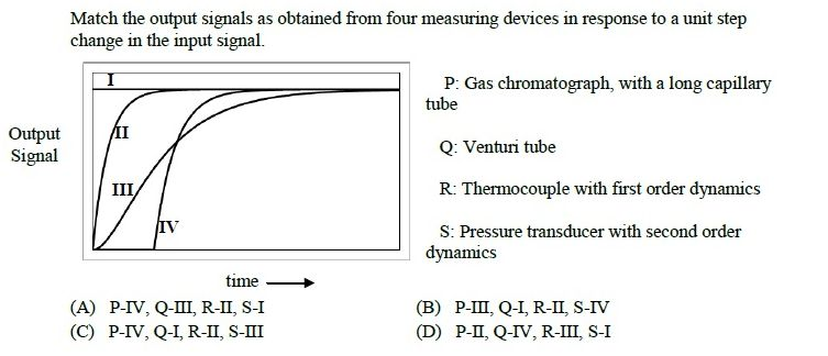 online practice test - Chemical Engineering